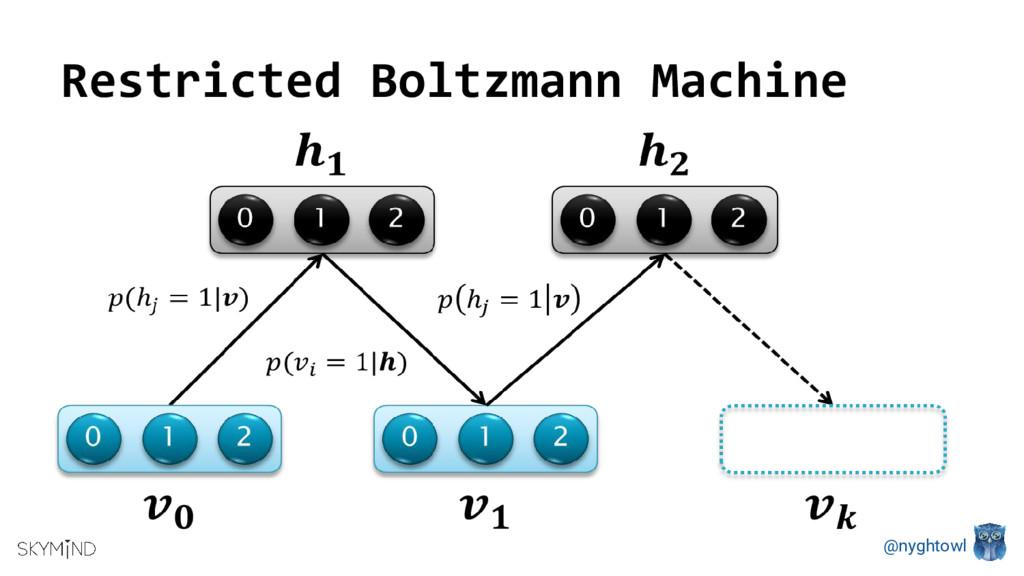 @nyghtowl Restricted Boltzmann Machine