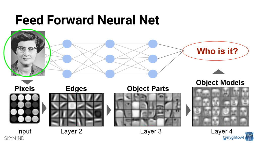 @nyghtowl Feed Forward Neural Net Who is it? Pi...