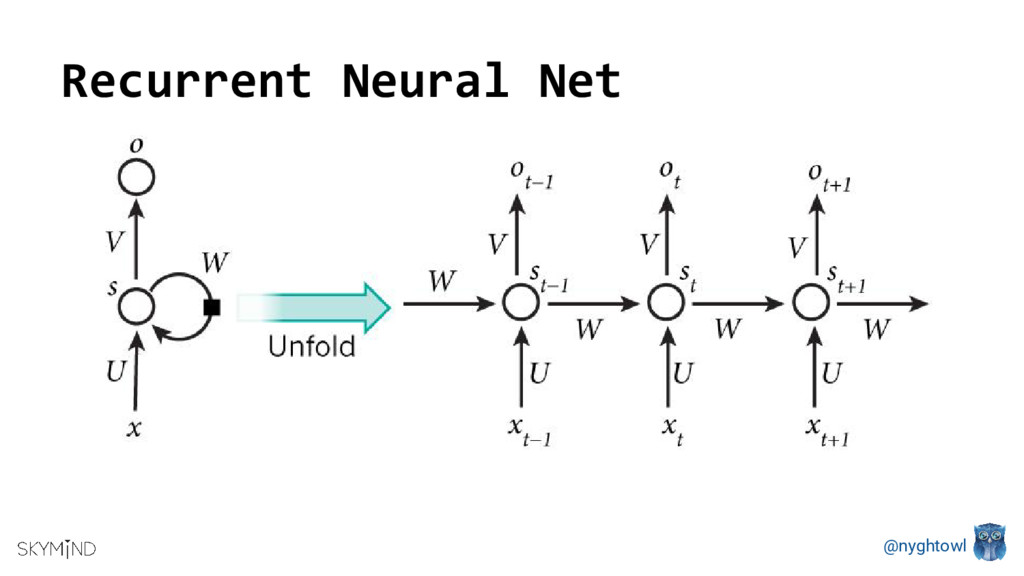 @nyghtowl Recurrent Neural Net