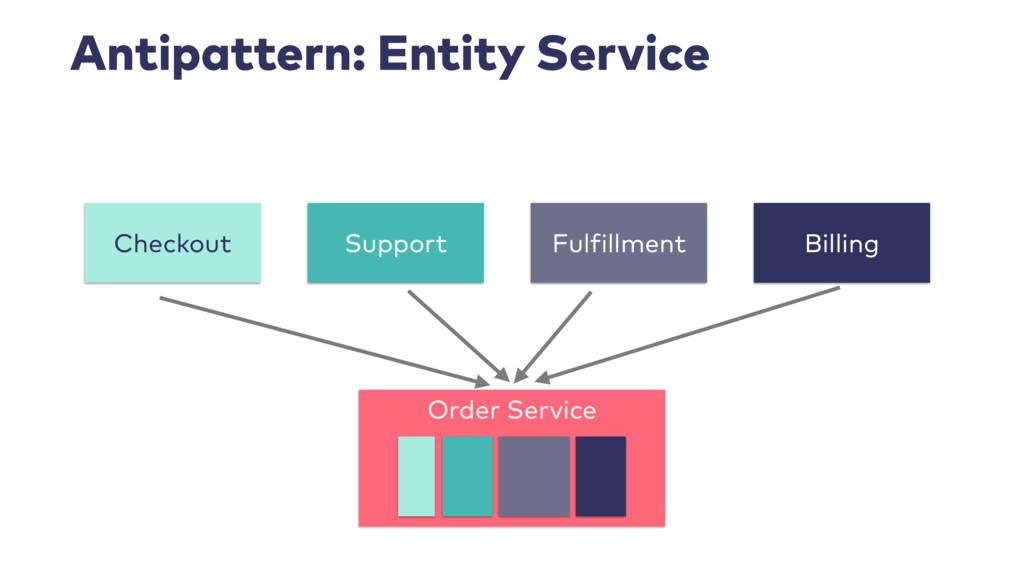 Antipattern: Entity Service Order Service Suppo...
