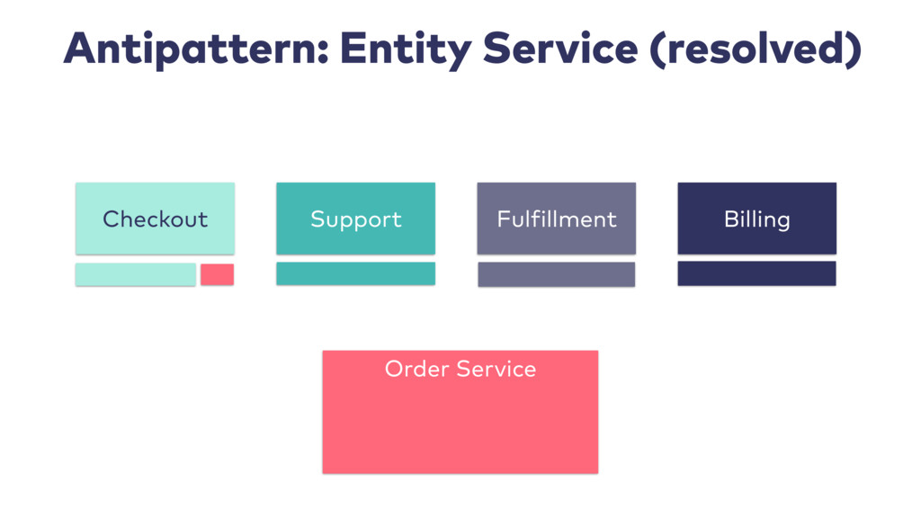 Antipattern: Entity Service (resolved) Support ...