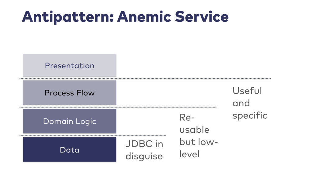 Antipattern: Anemic Service Process Flow Presen...
