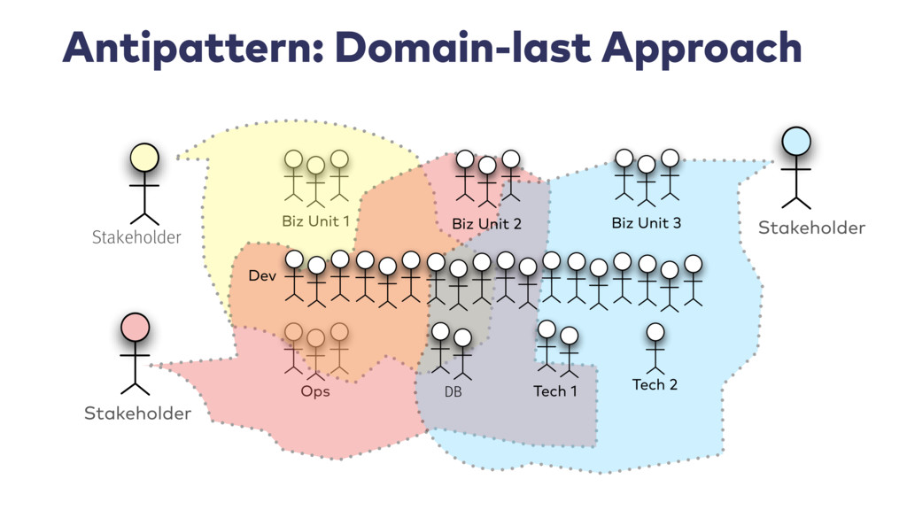 Antipattern: Domain-last Approach Biz Unit 1 Op...