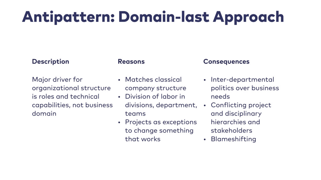 Antipattern: Domain-last Approach Description R...