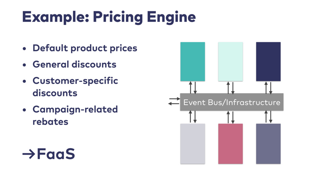 Example: Pricing Engine • Default product price...