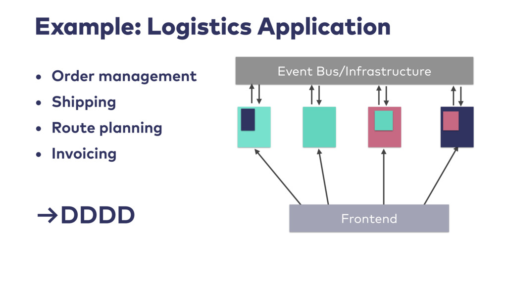 Example: Logistics Application • Order manageme...