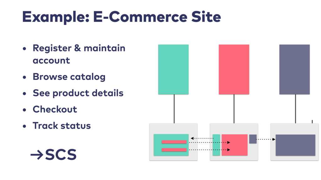 Example: E-Commerce Site • Register & maintain ...