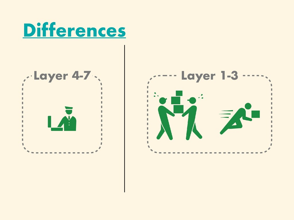 Layer 4-7 Differences Layer 1-3