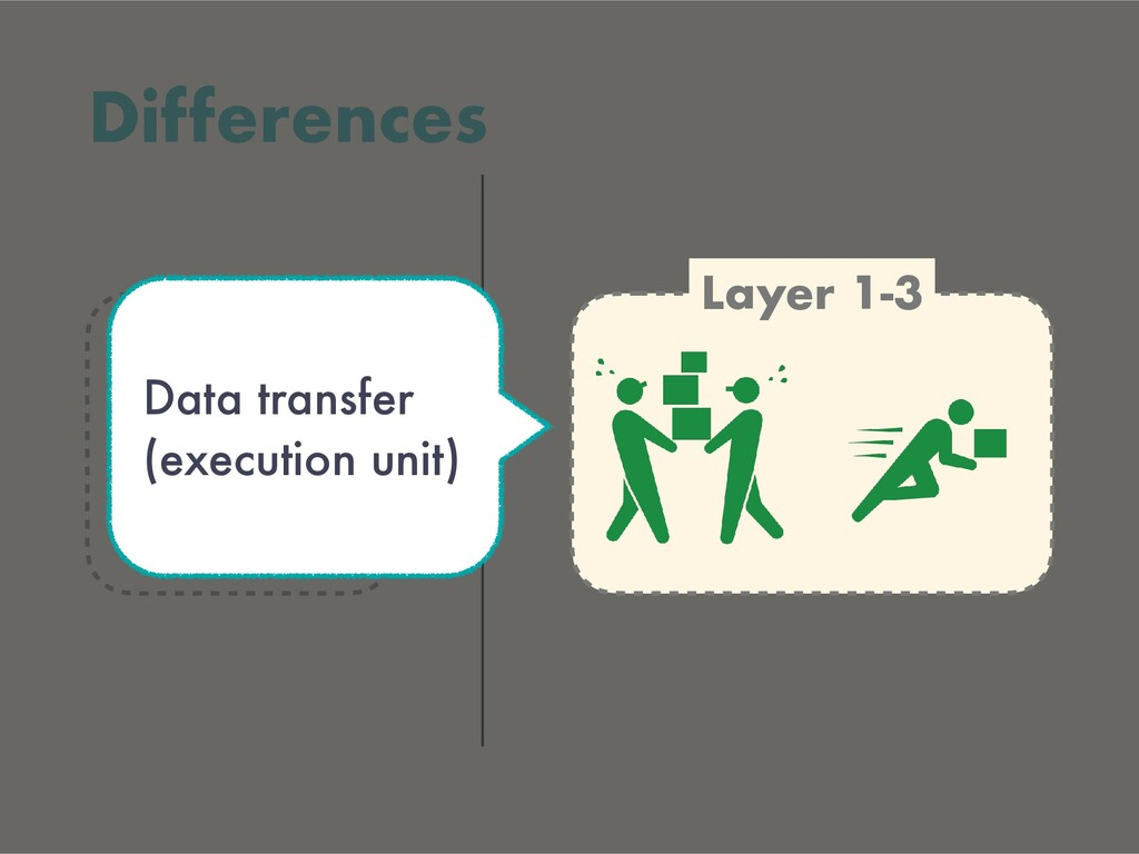 Layer 4 Differences Layer 1-3 Data transfer (ex...