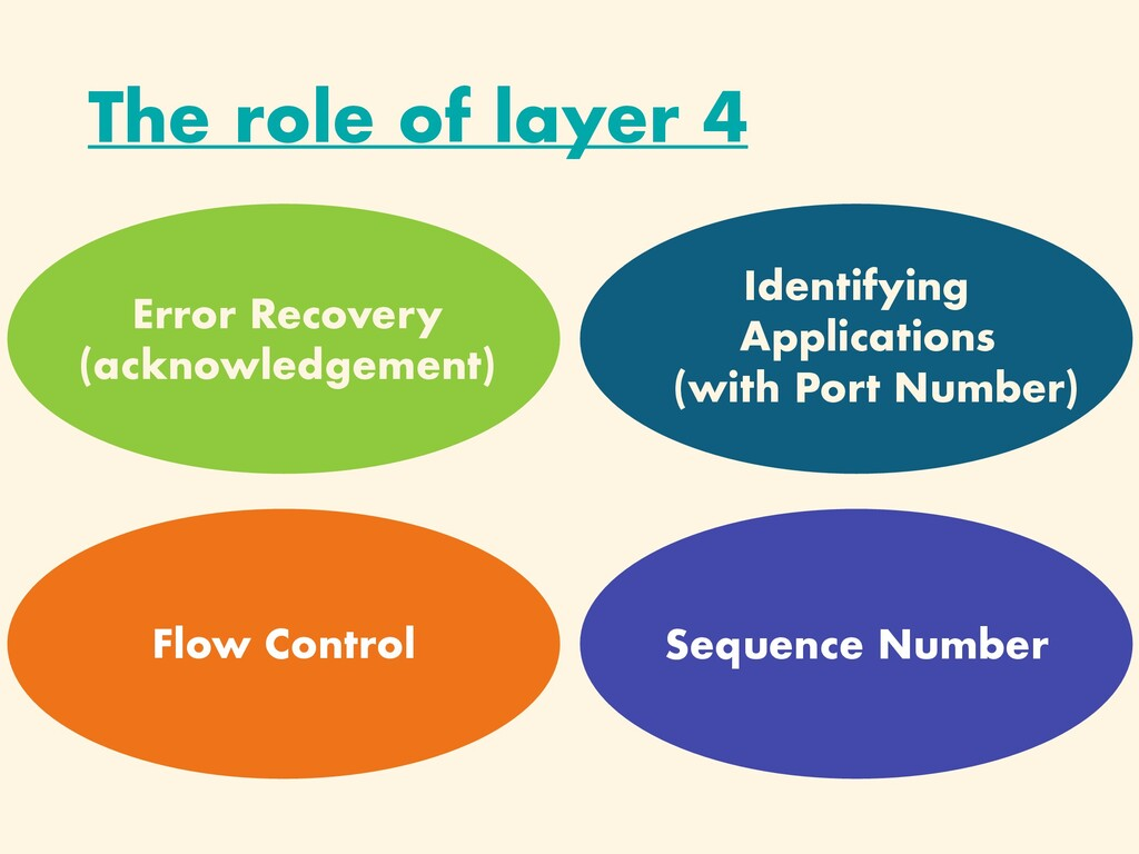 The role of layer 4 Flow Control Error Recovery...