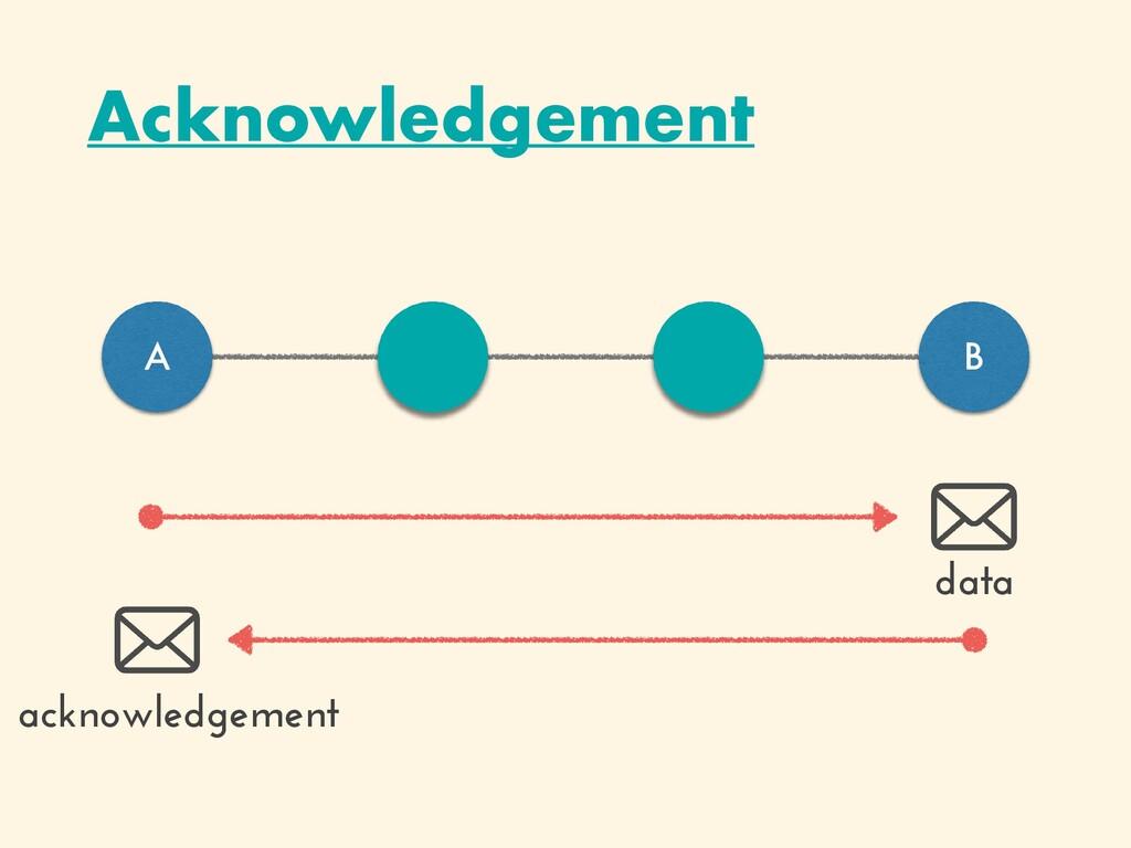 Acknowledgement A B data acknowledgement