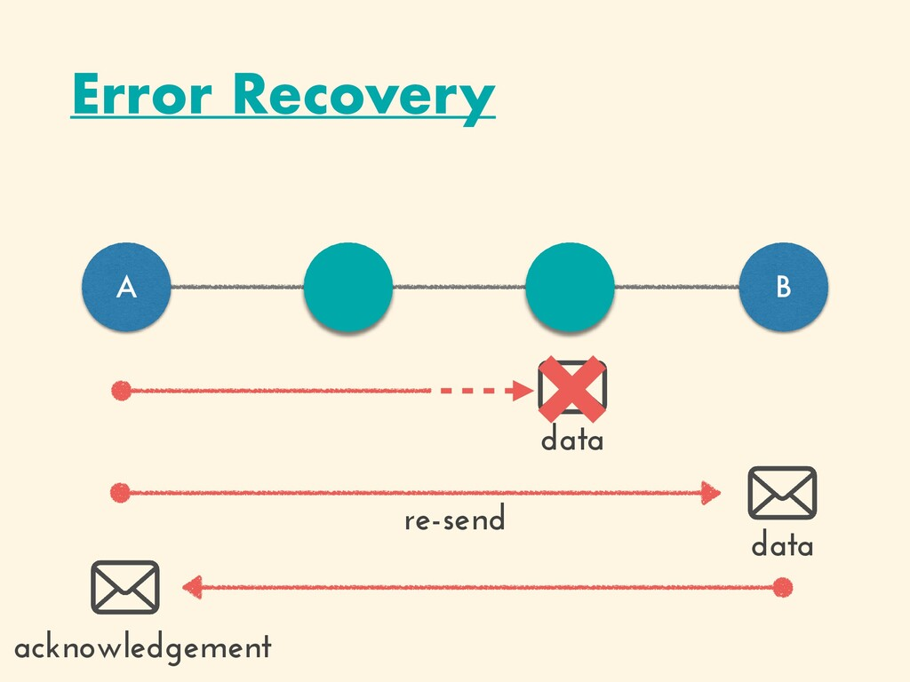 Error Recovery A B data × data acknowledgement ...