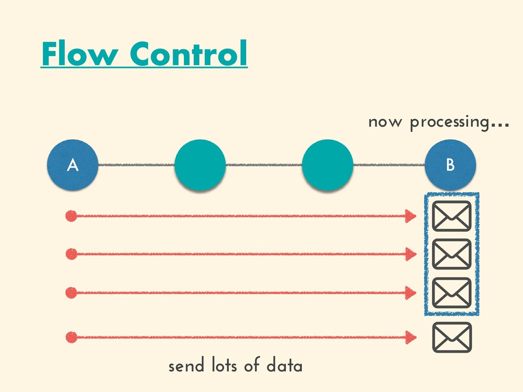 Flow Control A B send lots of data now processi...