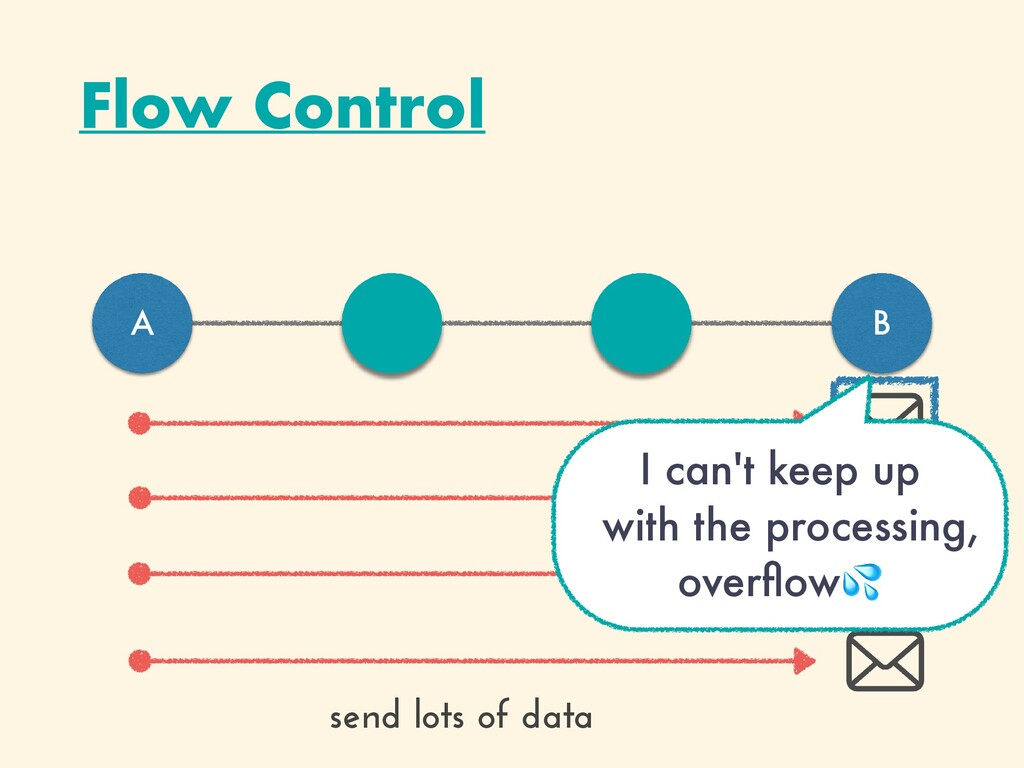 Flow Control A B send lots of data I can't keep...
