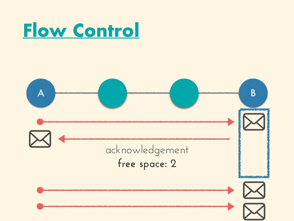 Flow Control A B acknowledgement   free space: 2