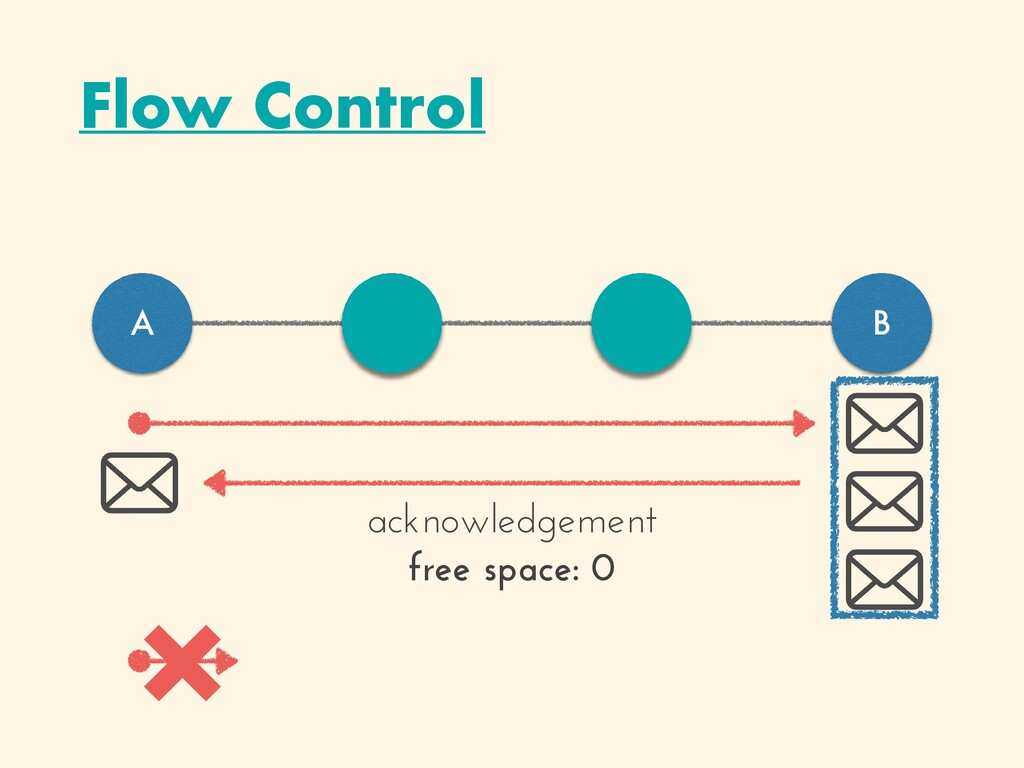 Flow Control A B acknowledgement   free space: ...