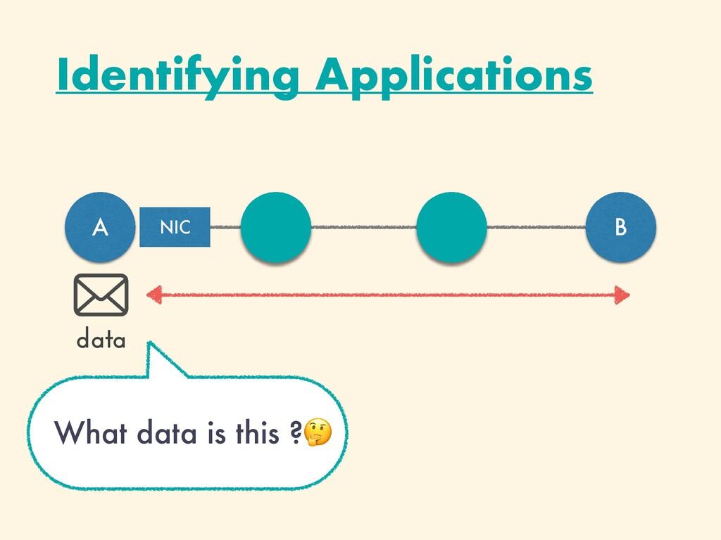 Identifying Applications A B data NIC What data...