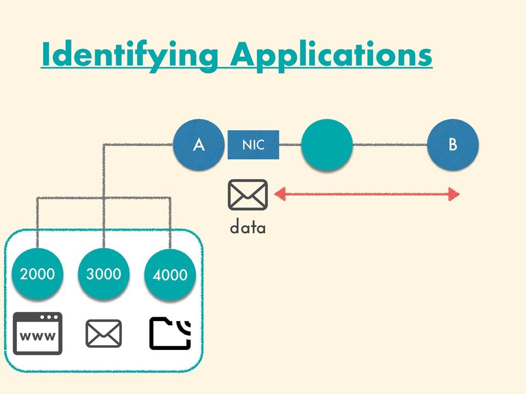 Identifying Applications A B data NIC 2000 3000...