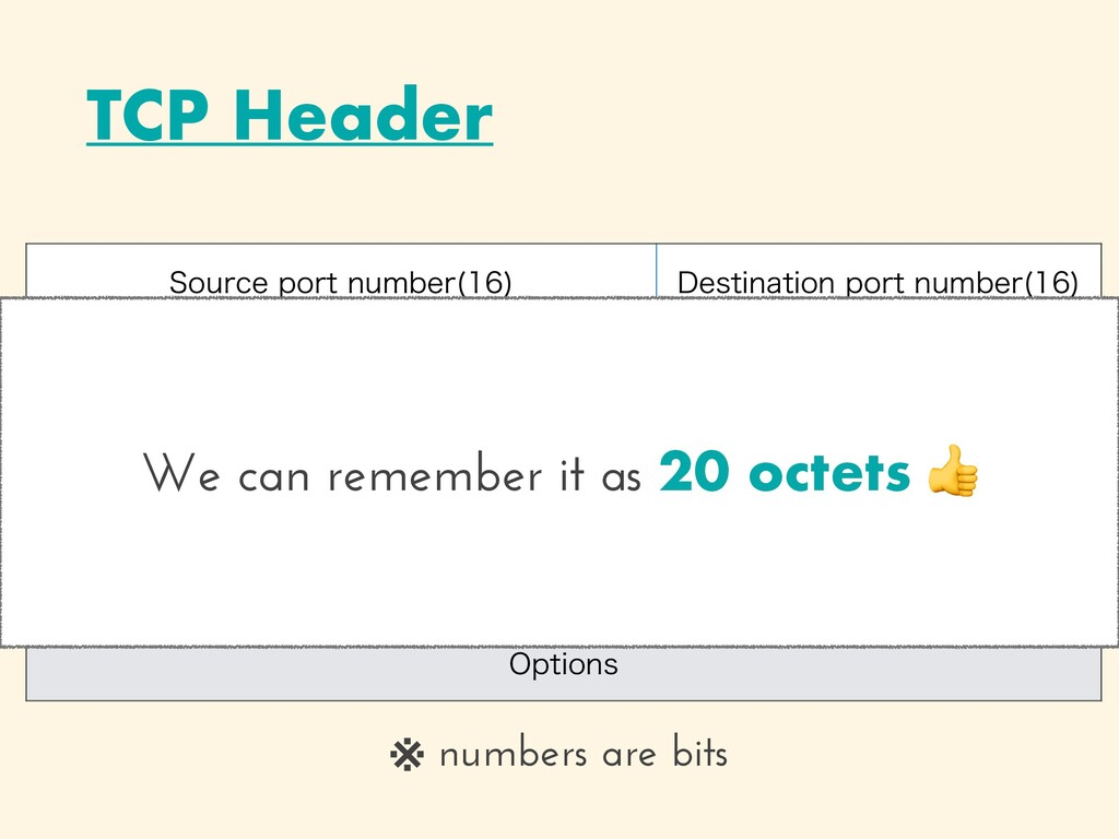 TCP Header 4PVSDFQPSUOVNCFS   %FTUJOBUJPOQ...