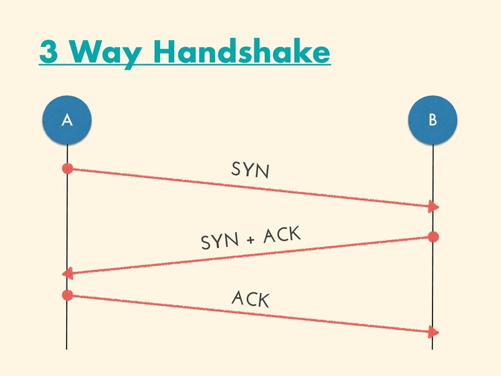 3 Way Handshake A B SYN ACK SYN + ACK