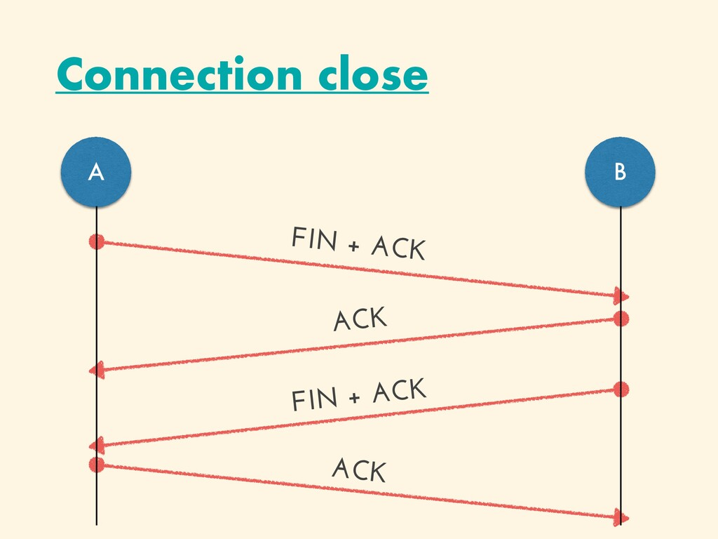 Connection close A B FIN + ACK ACK ACK FIN + ACK
