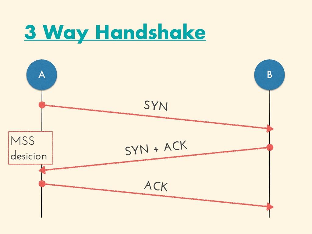 3 Way Handshake A B SYN ACK SYN + ACK MSS   des...