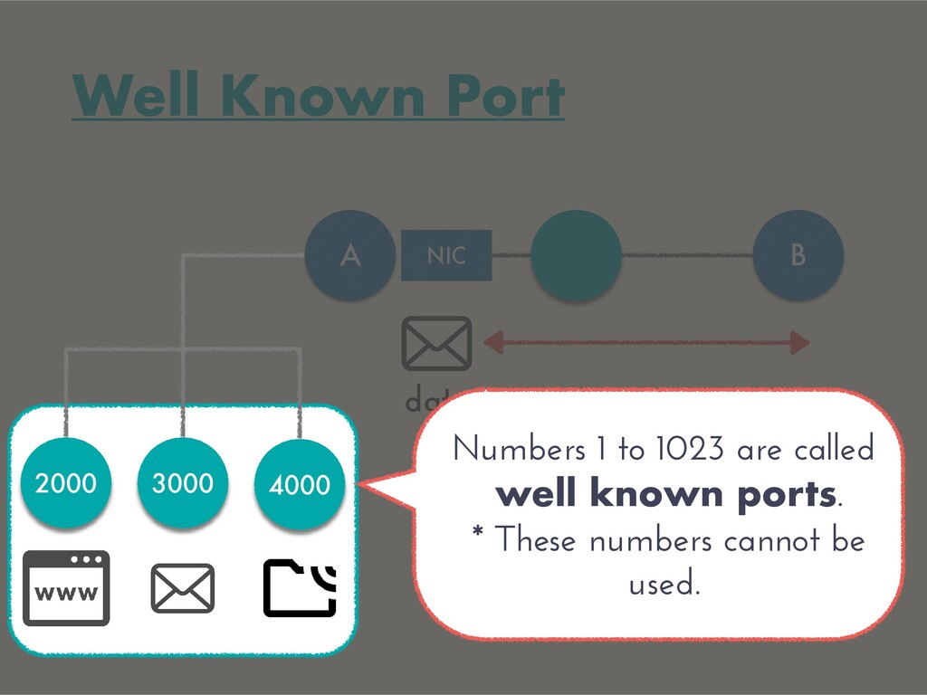 Well Known Port A B data NIC 2000 3000 4000 Num...