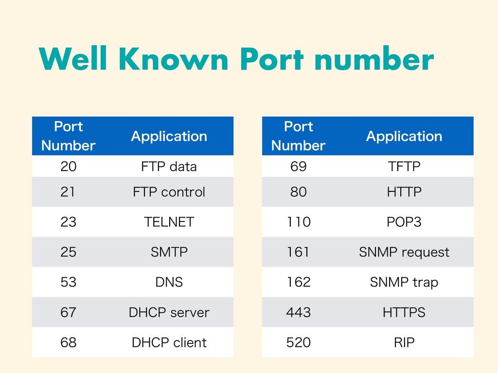 """Well Known Port number 1PSU /VNCFS """"QQMJDBUJPO..."""