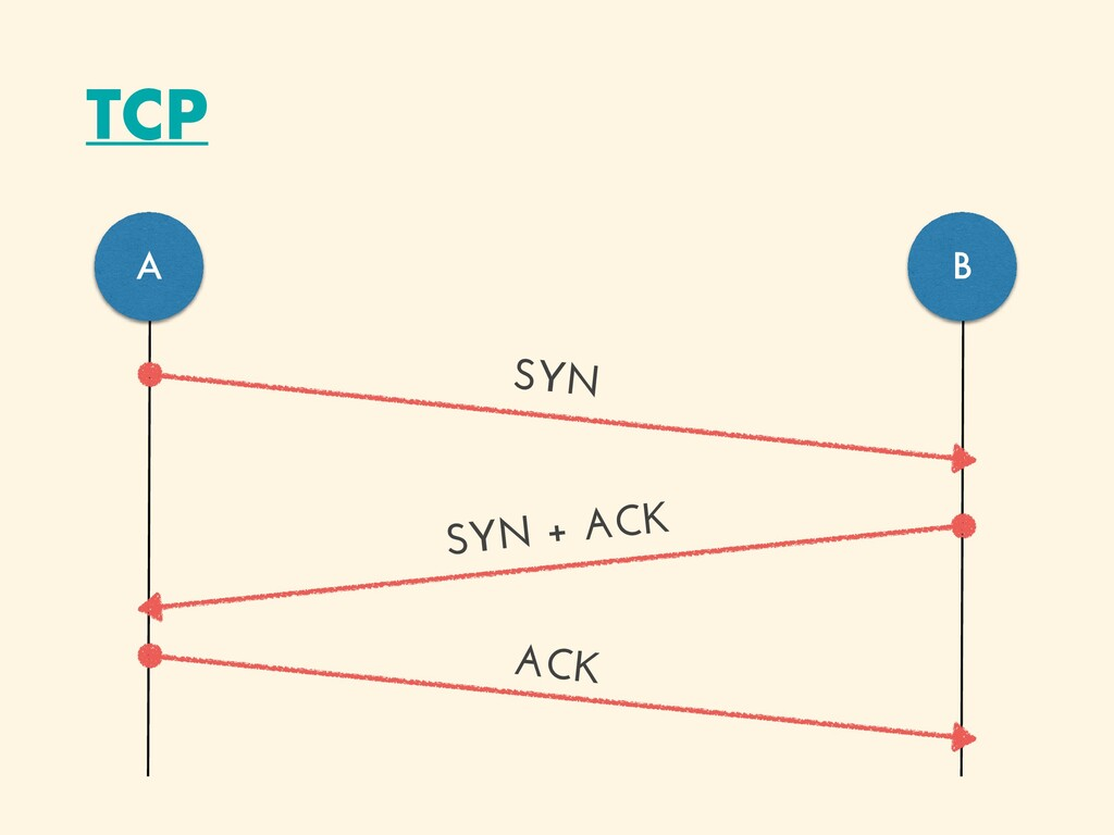 TCP A B SYN ACK SYN + ACK