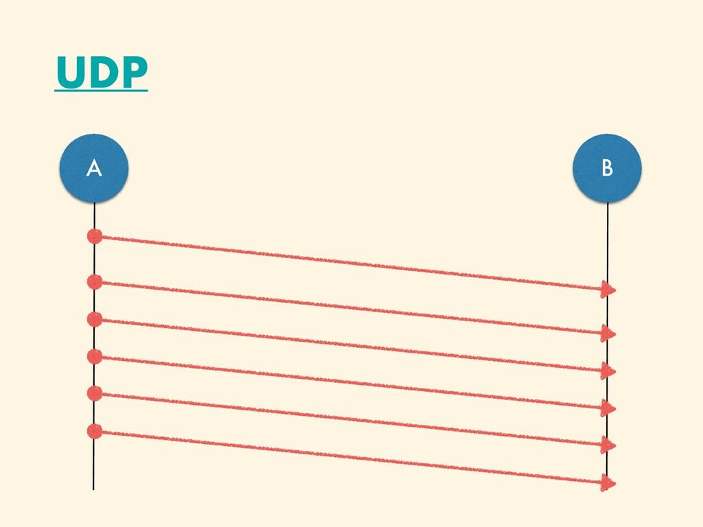 UDP A B