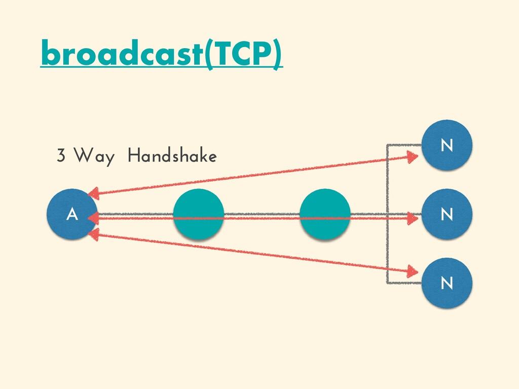 broadcast(TCP) A N N N 3 Way Handshake