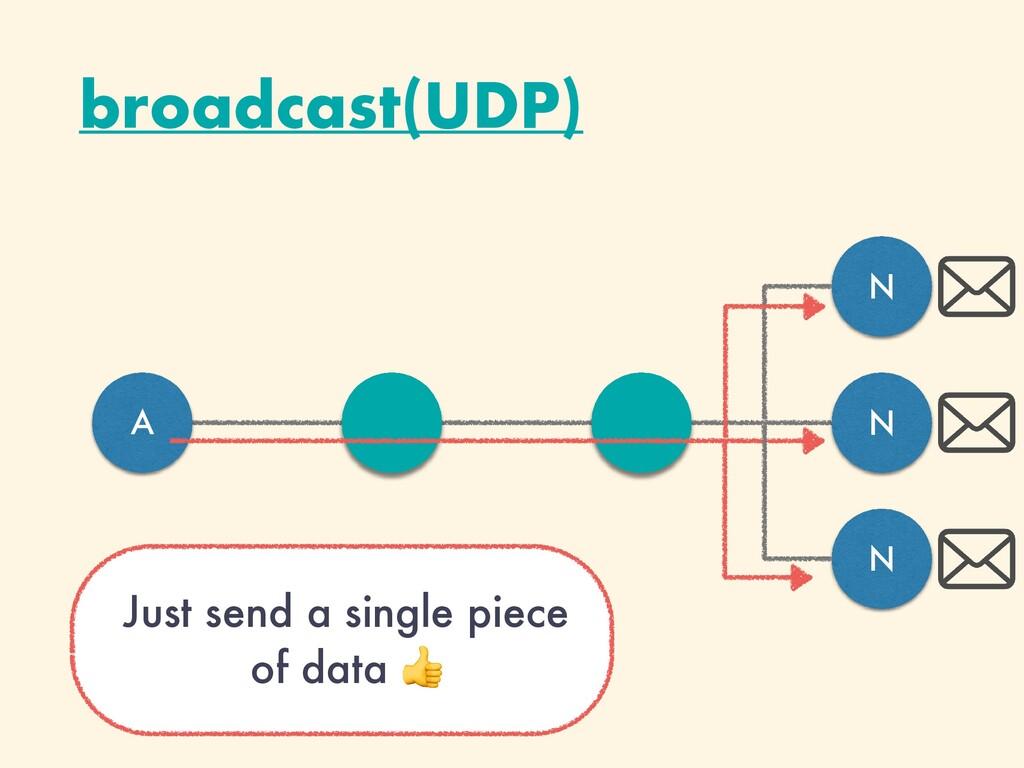 broadcast(UDP) A N N N Just send a single piece...