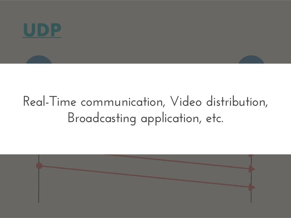 UDP A B Real-Time communication, Video distribu...