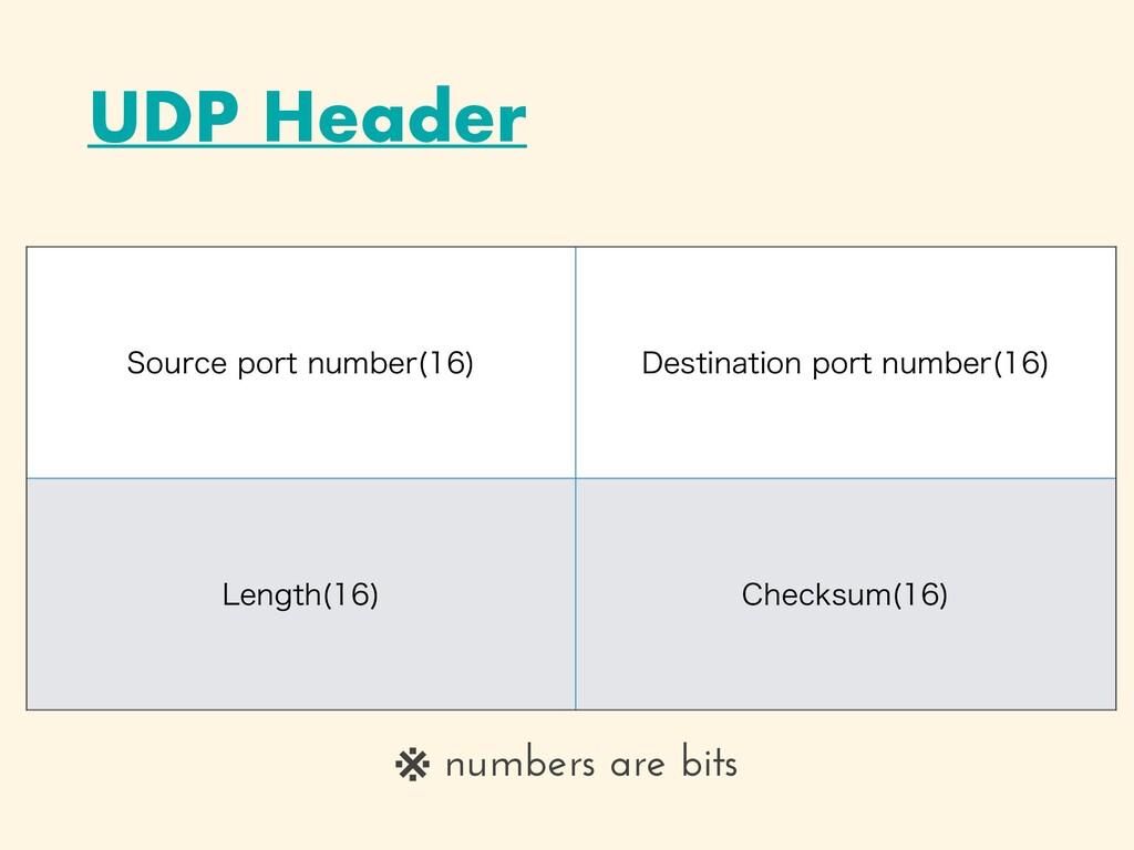 UDP Header 4PVSDFQPSUOVNCFS   %FTUJOBUJPOQ...