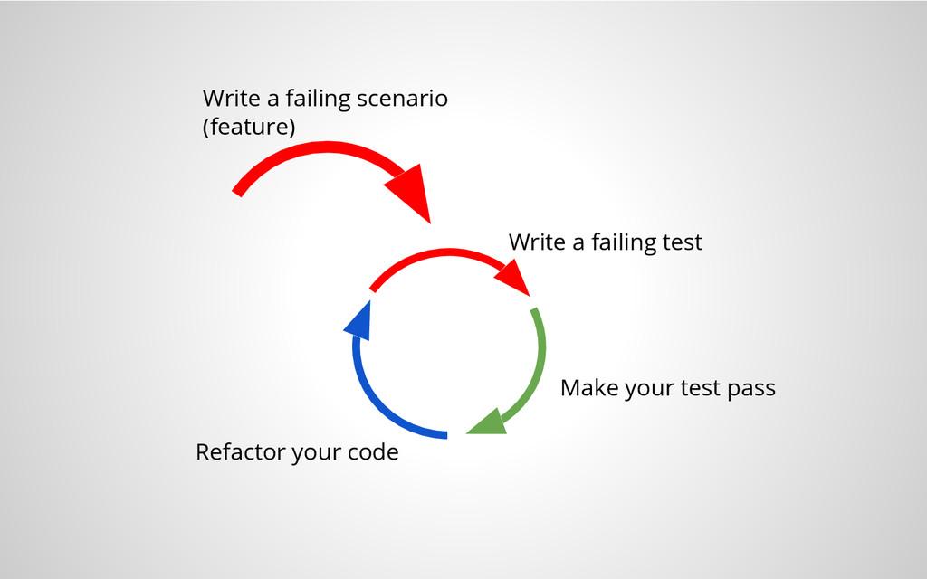 Write a failing scenario (feature) Write a fail...