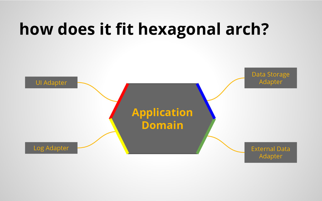 how does it fit hexagonal arch? UI Adapter Log ...