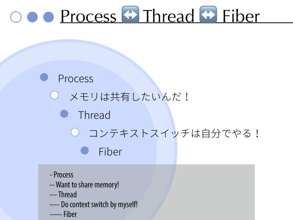 Process ↔ Thread ↔ Fiber 1SPDFTT ًٌٔכⰟ剣׃ְ...