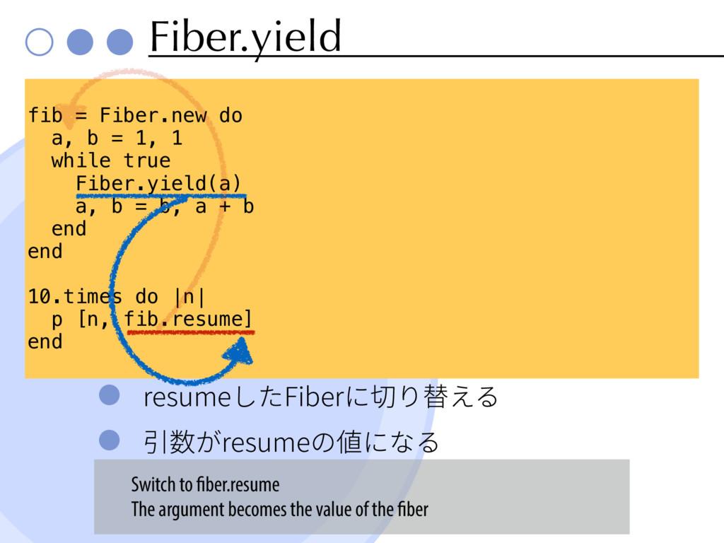 Fiber.yield SFTVNF׃'JCFSחⴖ剏ִ 䒷侧ָSFTVNFך⦼חז...
