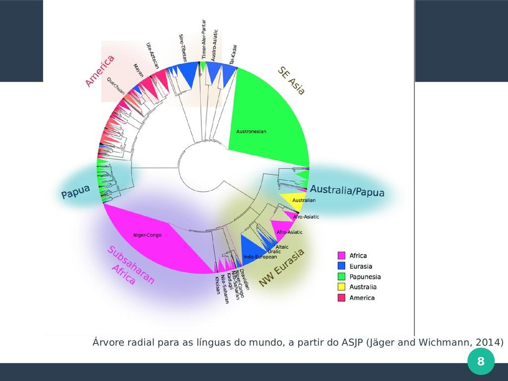 8 Árvore radial para as línguas do mundo, a par...