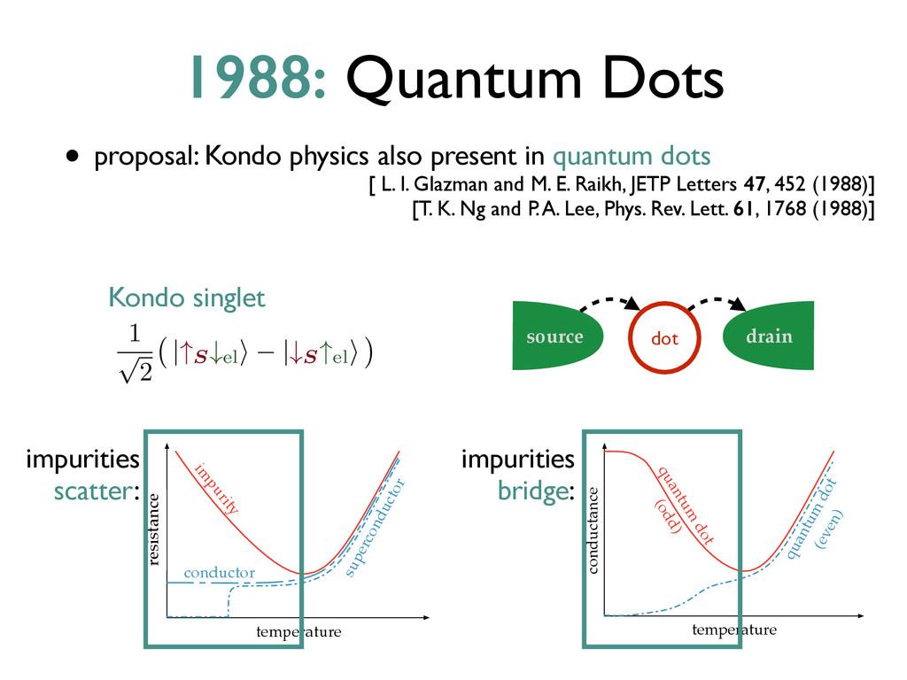 1988: Quantum Dots • proposal: Kondo physics al...
