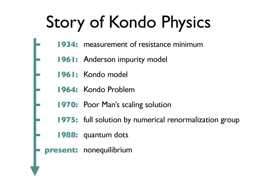 Story of Kondo Physics measurement of resistanc...