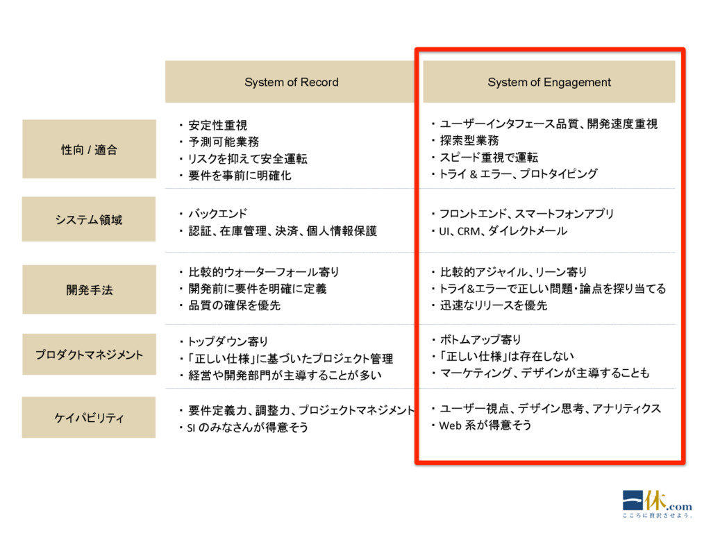 System of Record System of Engagement 性向 / 適合 シ...