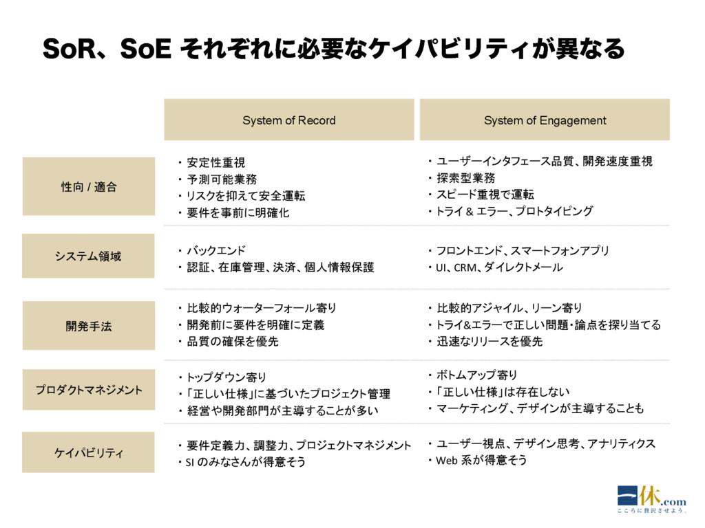 4P3ɺ4P&ͦΕͧΕʹඞཁͳέΠύϏϦςΟ͕ҟͳΔ System of Record S...