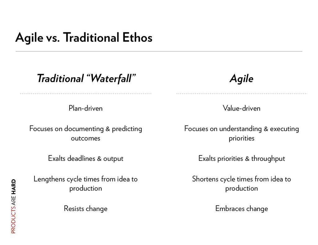"""Agile vs. Traditional Ethos Traditional """"Waterf..."""