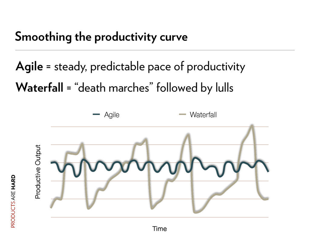 Smoothing the productivity curve Productive Out...