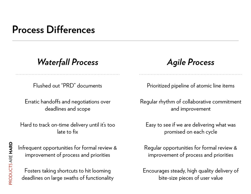 Process Differences Waterfall Process Agile Proc...