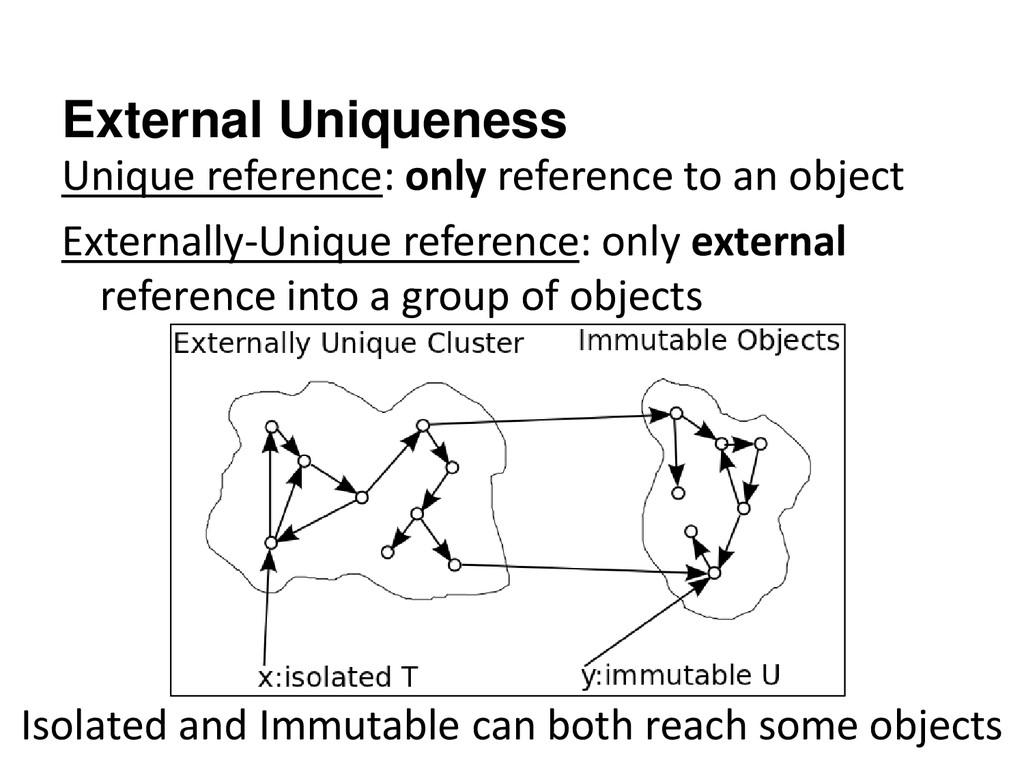 External Uniqueness Unique reference: only refe...