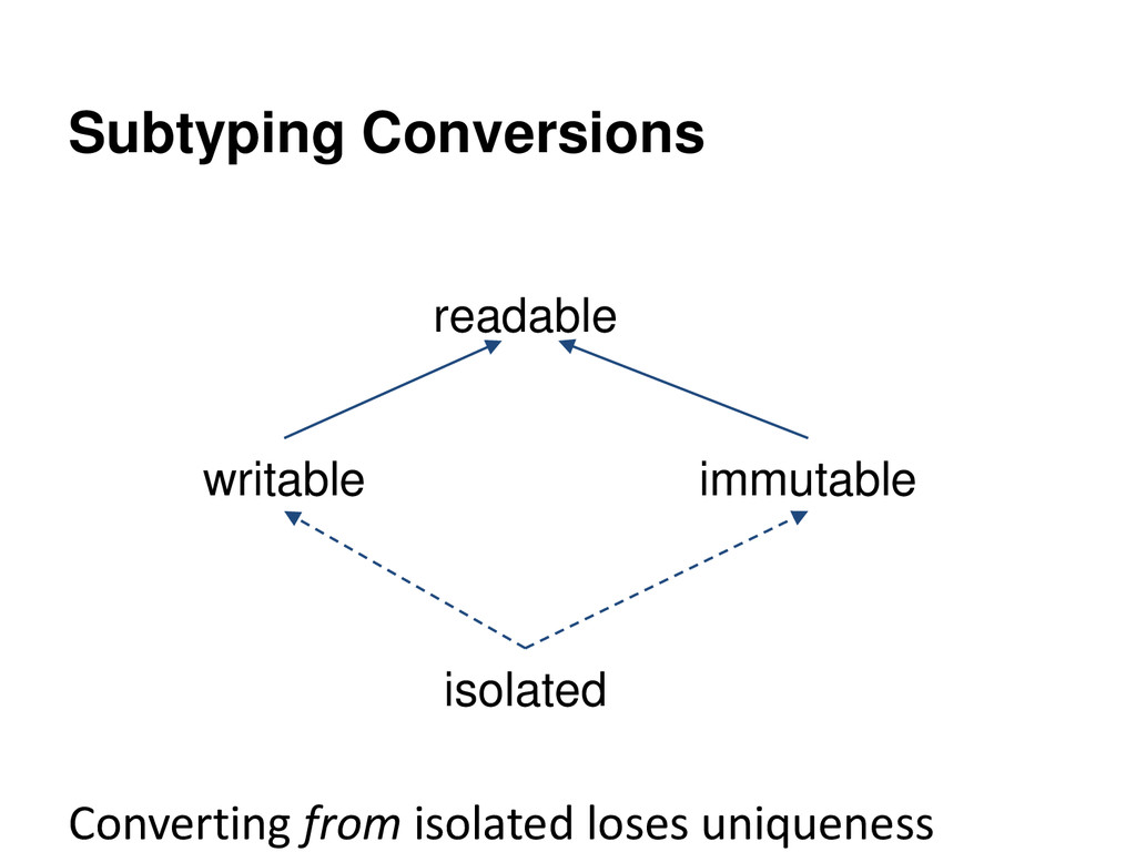 Subtyping Conversions Converting from isolated ...