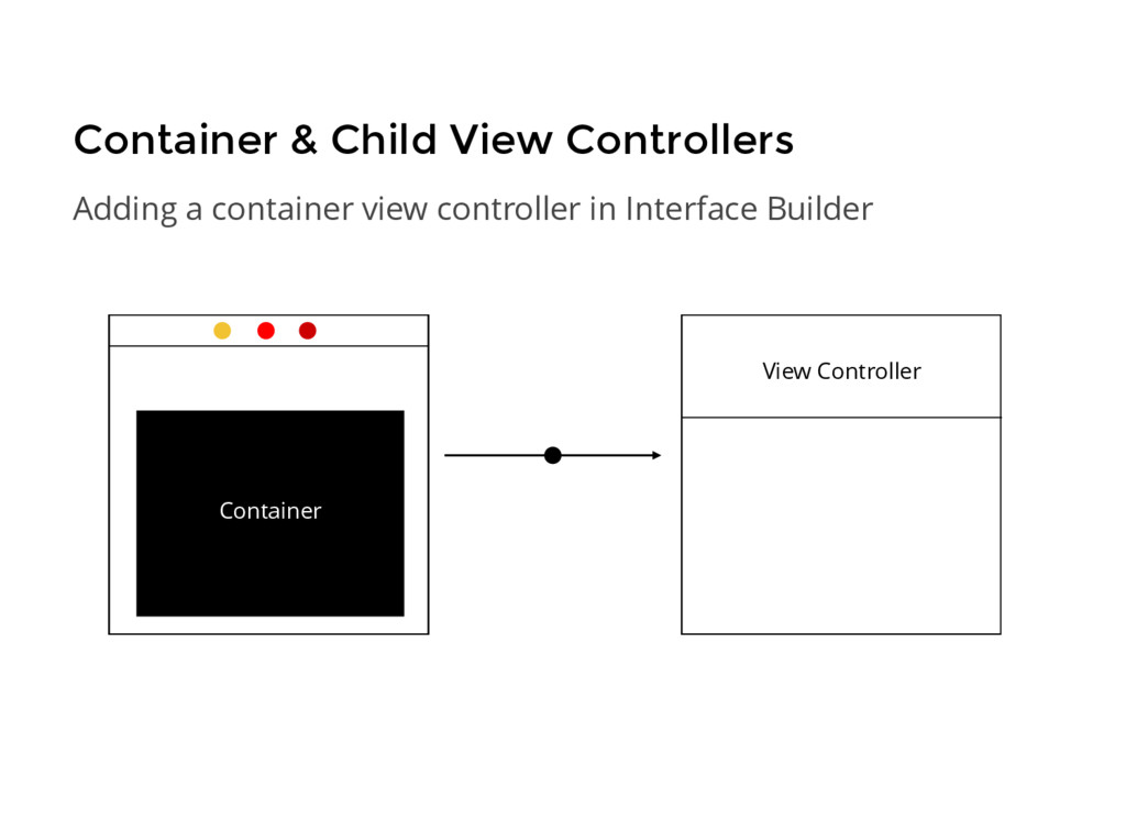 Container & Child View Controllers Adding a con...