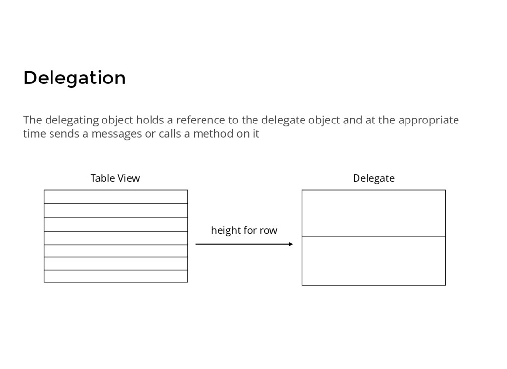 Delegation The delegating object holds a refere...